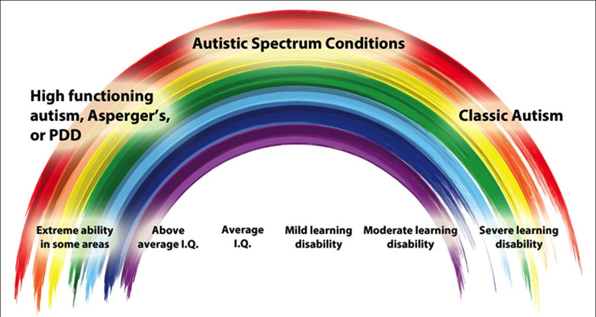 autistic-spectrum